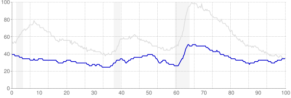 South Dakota monthly unemployment rate chart from 1990 to January 2020